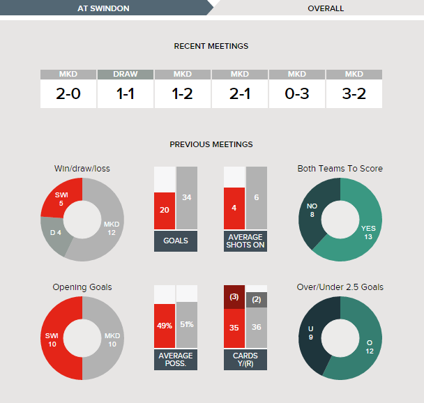 Mk dons v swindon betting calculator esports betting ocelote
